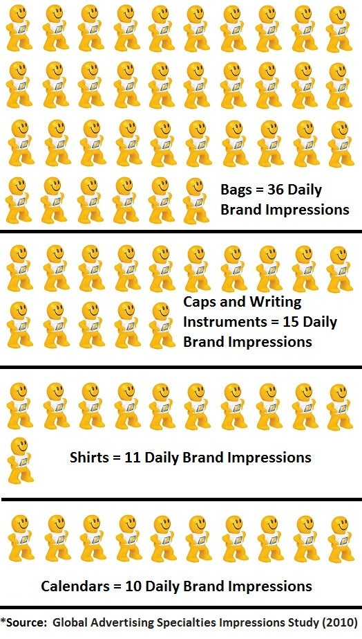 Daily Brand Impressions
