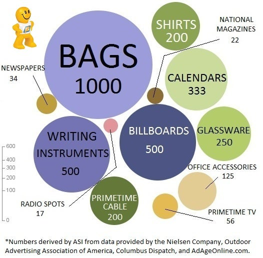 Brand Impressions Per Dollar