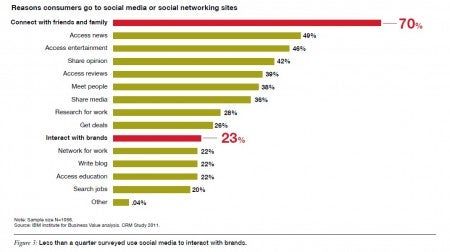 Reasons consumers go to social media or social networking sites