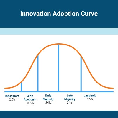 Chart of the innovation adoption curve