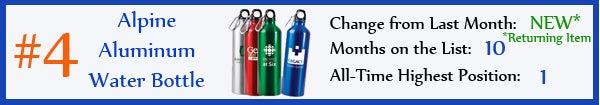 4 - Alpine Aluminum Water Bottles - dec