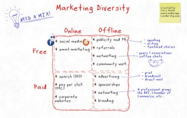 marketing diversity