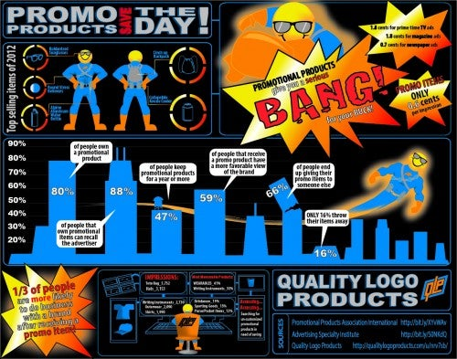 Promotional Products Work Infographic