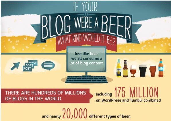 If Your Blog Were a Beer_visually