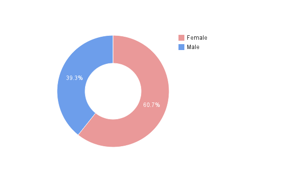 (Figure 1)