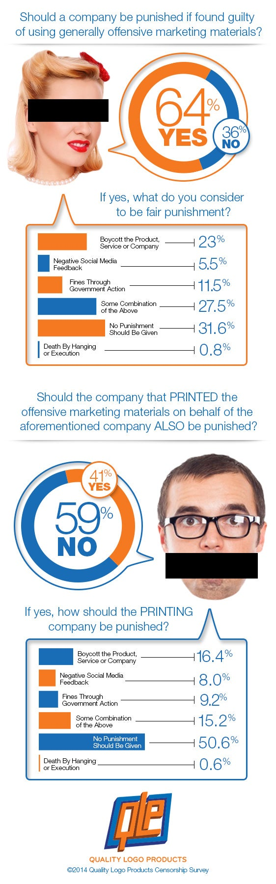 Censorship and Promotional Products Survey Results
