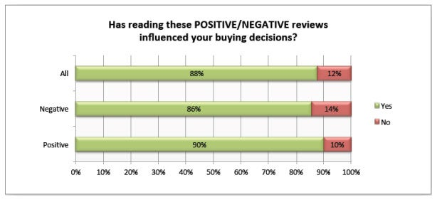 reviews-influencing-buying-decision