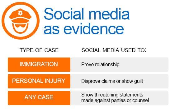 SocialMedia-Court-Cases_SMasEvidence