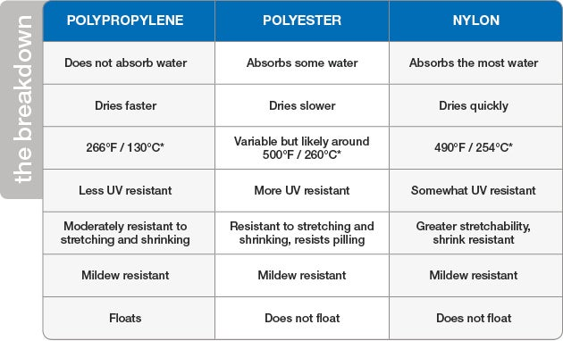 Polypropylene Polyester And Nylon More Than You Ever