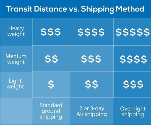Why-Does-My-Shipping-Cost-So-Much-Box-Diagram3
