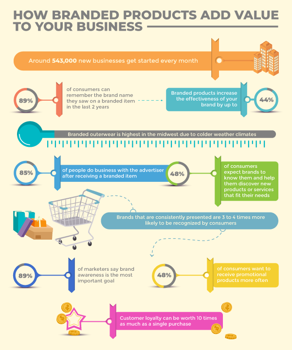 Branded Products Infographic