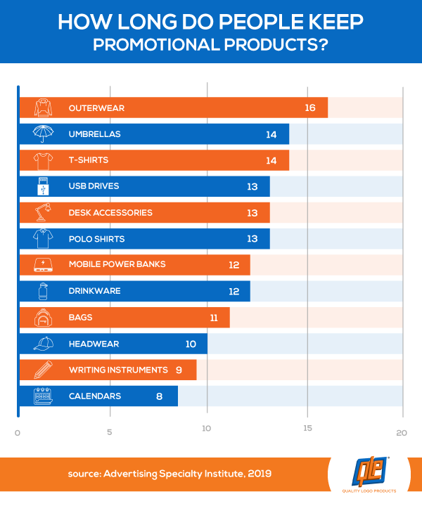 How Long Do People Keep Promotional Products