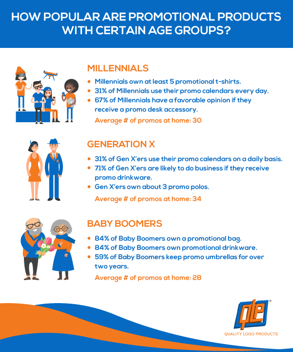 How Popular Are Promo Products with Certain Age Groups?