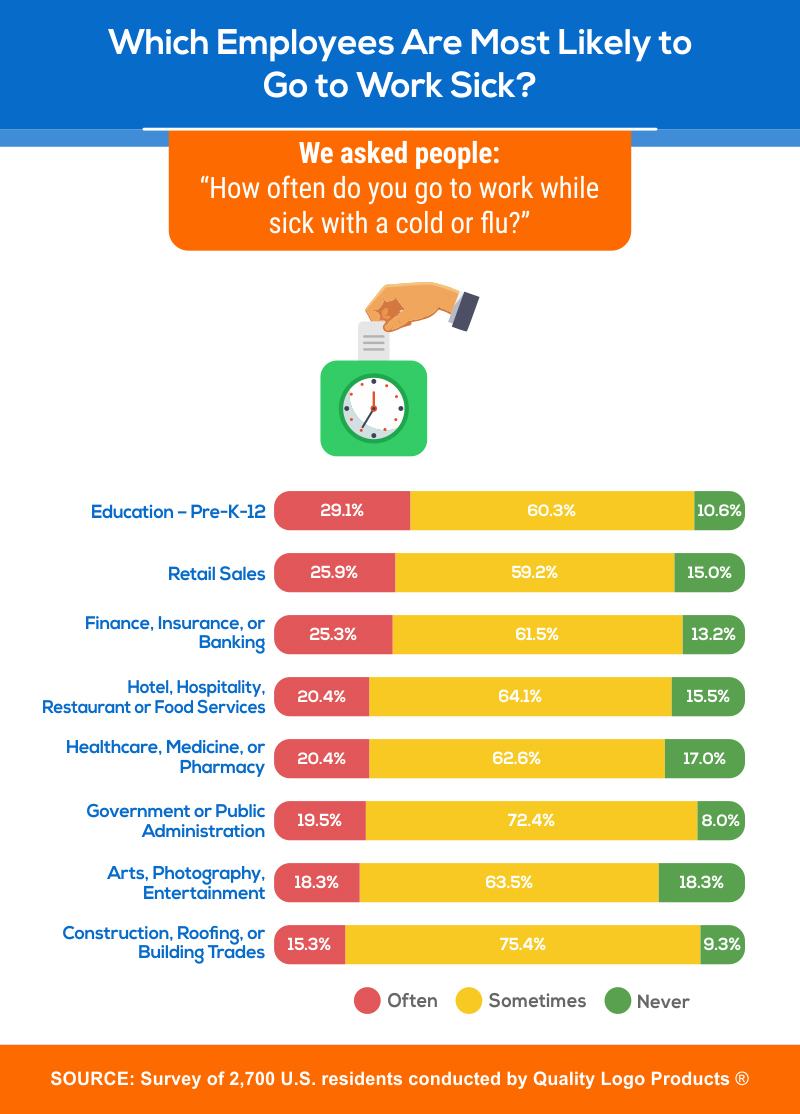 Which Employees Are Most Likely to Go to Work Sick