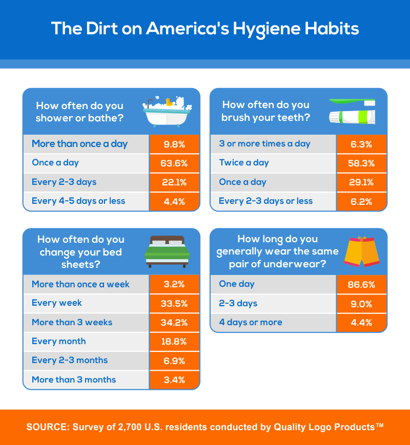 America's Hygiene Habits