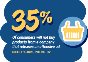 35% Of consumer will not buy products from a company that releases an offensive ad.