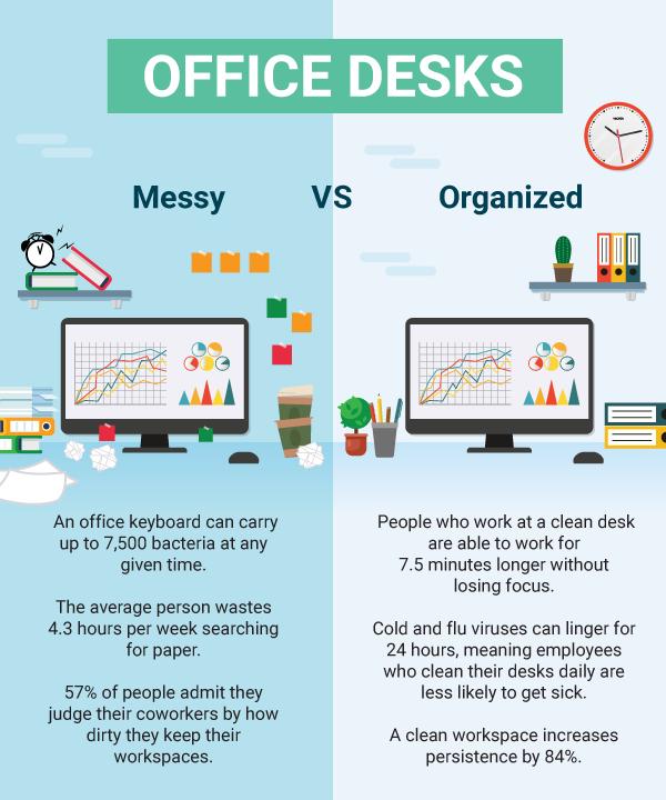 Messy Desk vs Organized Desk