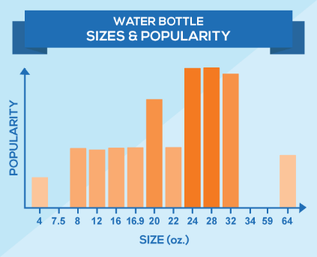 water bottle size popularity