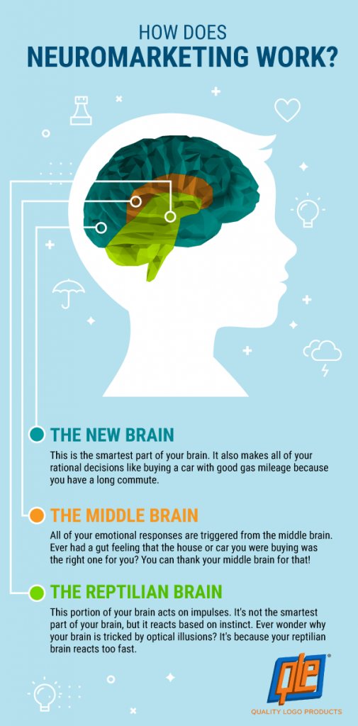 How does neuromarketing work?