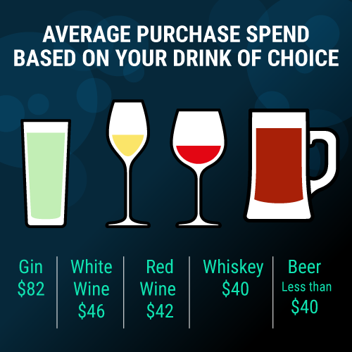How Much Do You Spend While Drinking and Shopping?