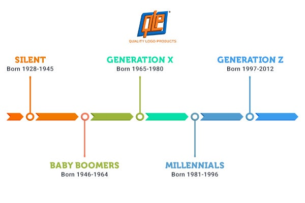 Breakdown of the different generations