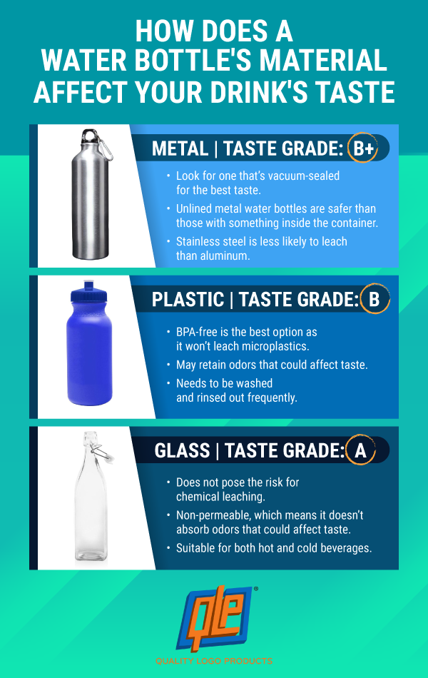 Does the material affect a drink's taste?