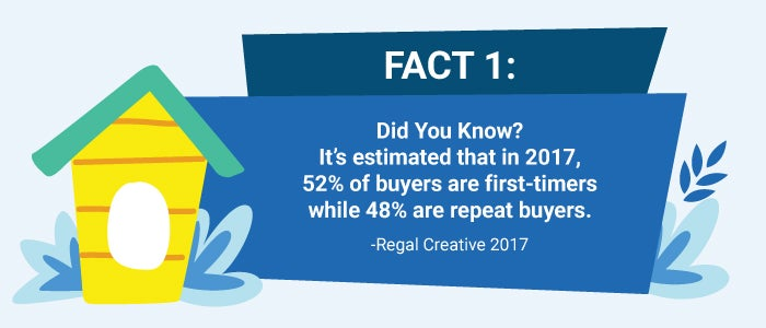 Fact about homebuyers