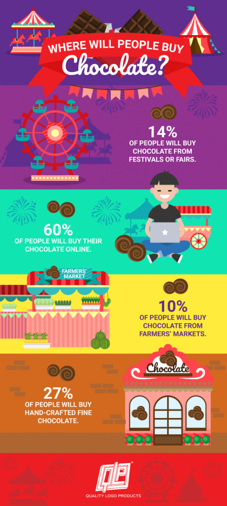 where will people buy chocolate infographic