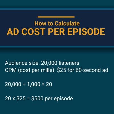 calculate ad cost