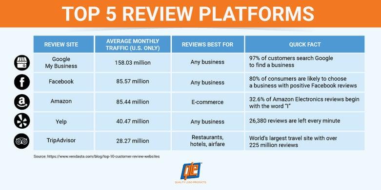 Top review platforms