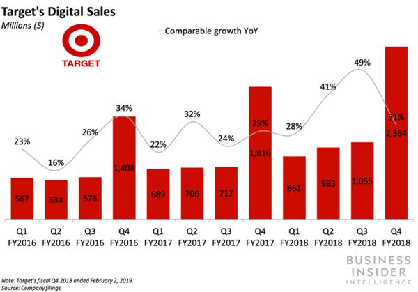 Target's Digital Sales as of 2019
