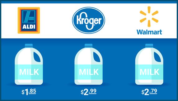 ALDI vs. Kroger vs. Walmart