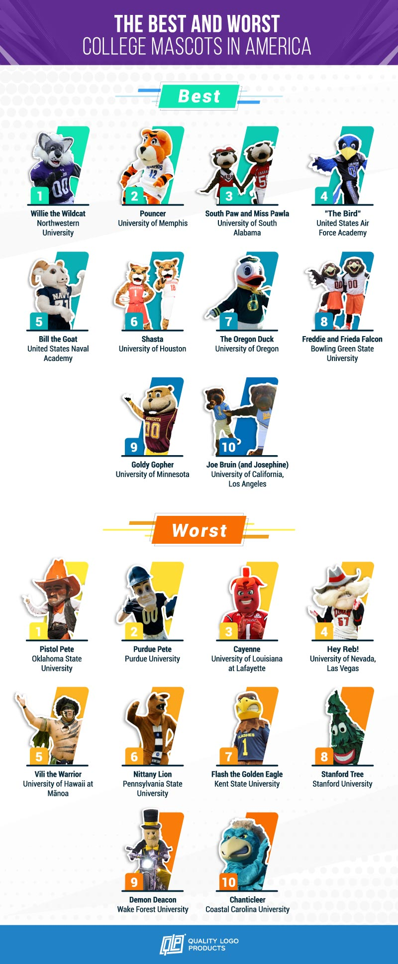 The Best and Worst College Mascots in America
