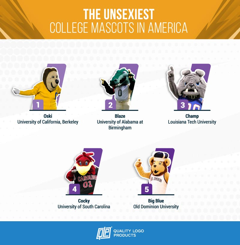 The Unsexiest College Mascots in America