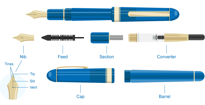 The Anatomy Of Pens And Pencils