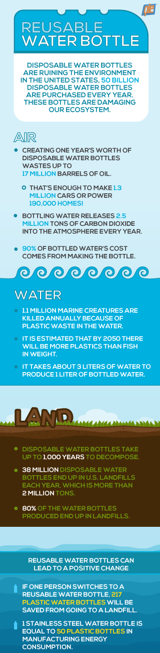 How Reusable Water Bottles Impact the Environment and Your